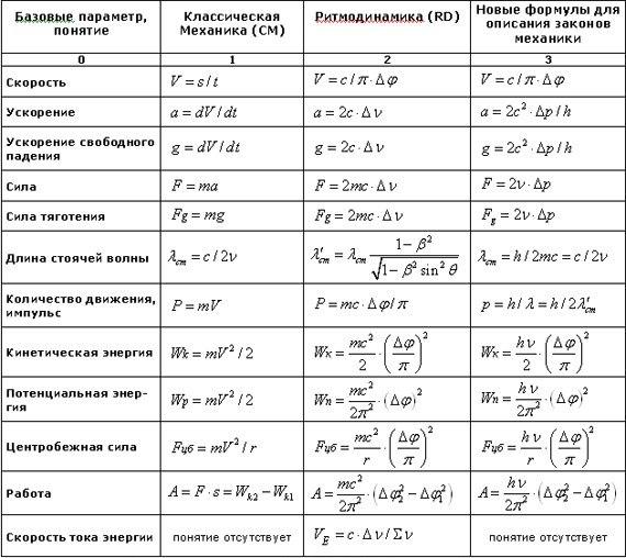 Док по углубленные формулы(шпаргалки) молекулярной физике