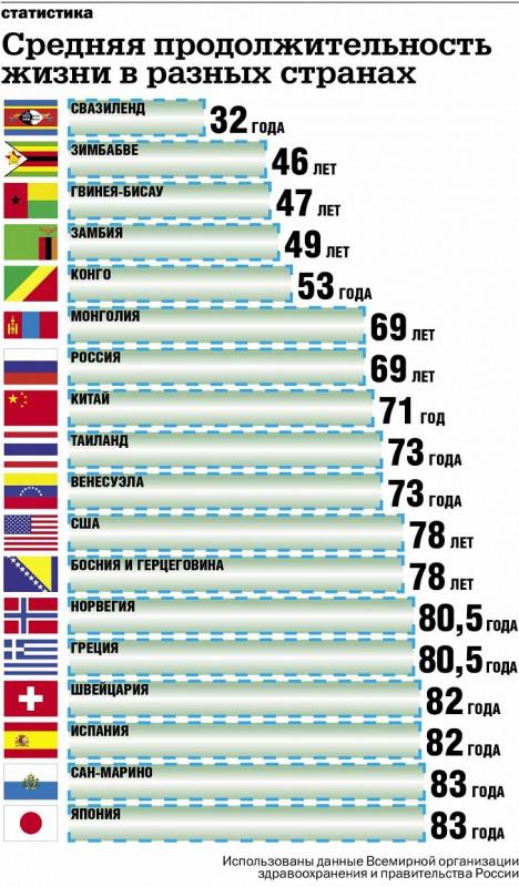 Средняя продолжительность жизни в разных странах